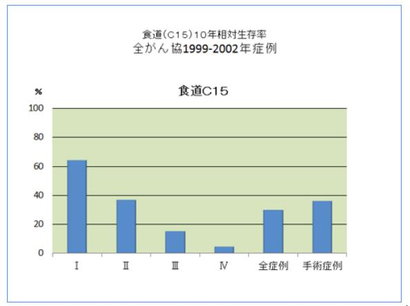 食道ガン生存率1.jpg