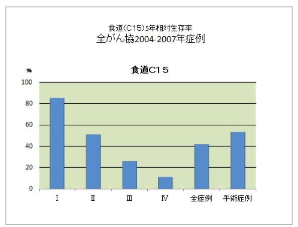 食道ガン生存率2.jpg