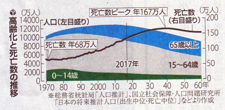 高齢化と死亡数グラフ 読売20170115.jpg