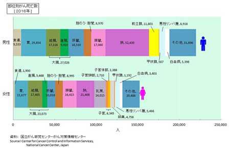 部位別がん死亡率.jpg